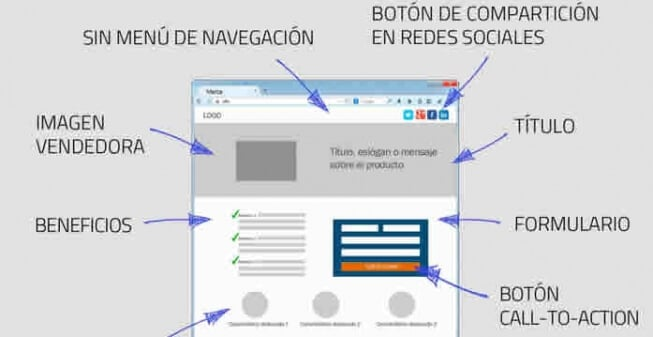 Beneficios de Utilizar Landing Pages